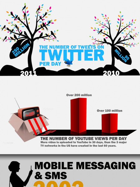 Infographic on Understanding the growth of information  Infographic