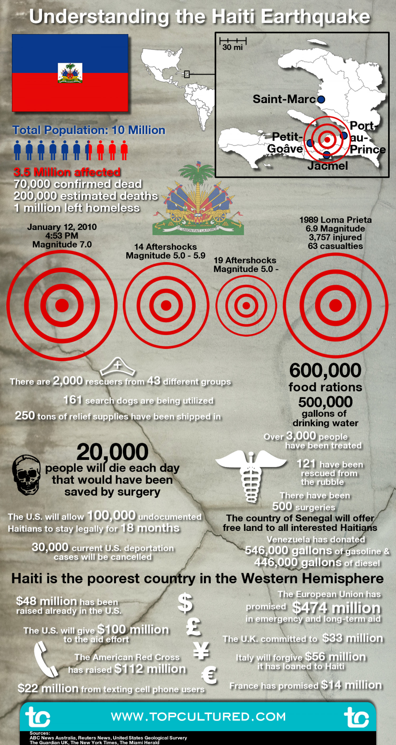 Understanding the Haiti Earthquake Infographic