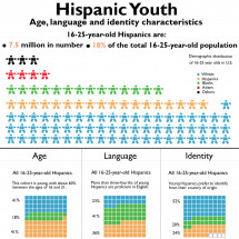 Understanding the Hispanic Youth Infographic