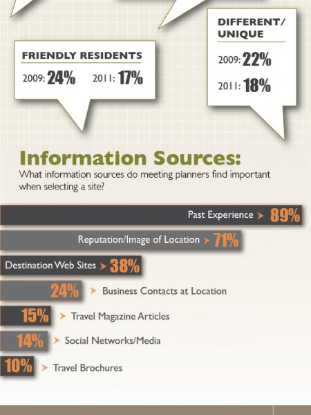 Understanding the Modern Meeting Planner: Meeting Planning and Spending Trends Infographic