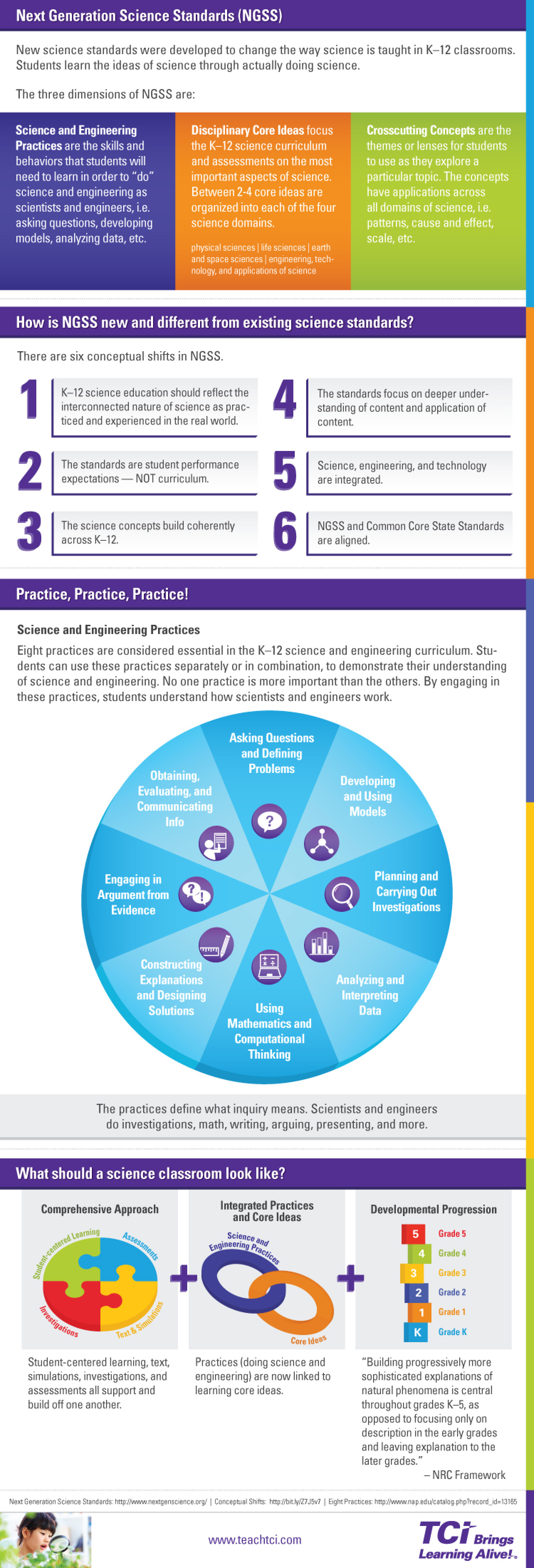 Understanding the Next Generation Science Standards | TCI Infographic