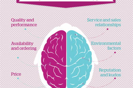Understanding the rational & emotional factors in B2B buying decisions Infographic