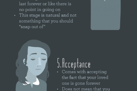 Understanding the Stages of Grief Infographic