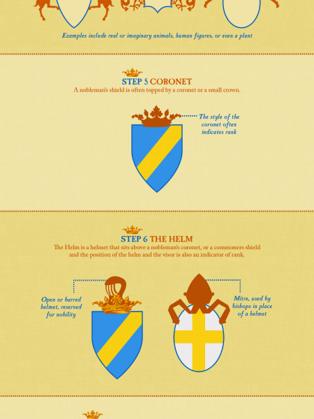 A Beginner's Guide to Understanding a Coat of Arms Infographic