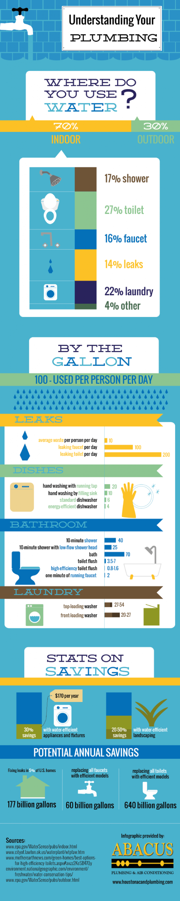 Understanding Your Plumbing Infographic