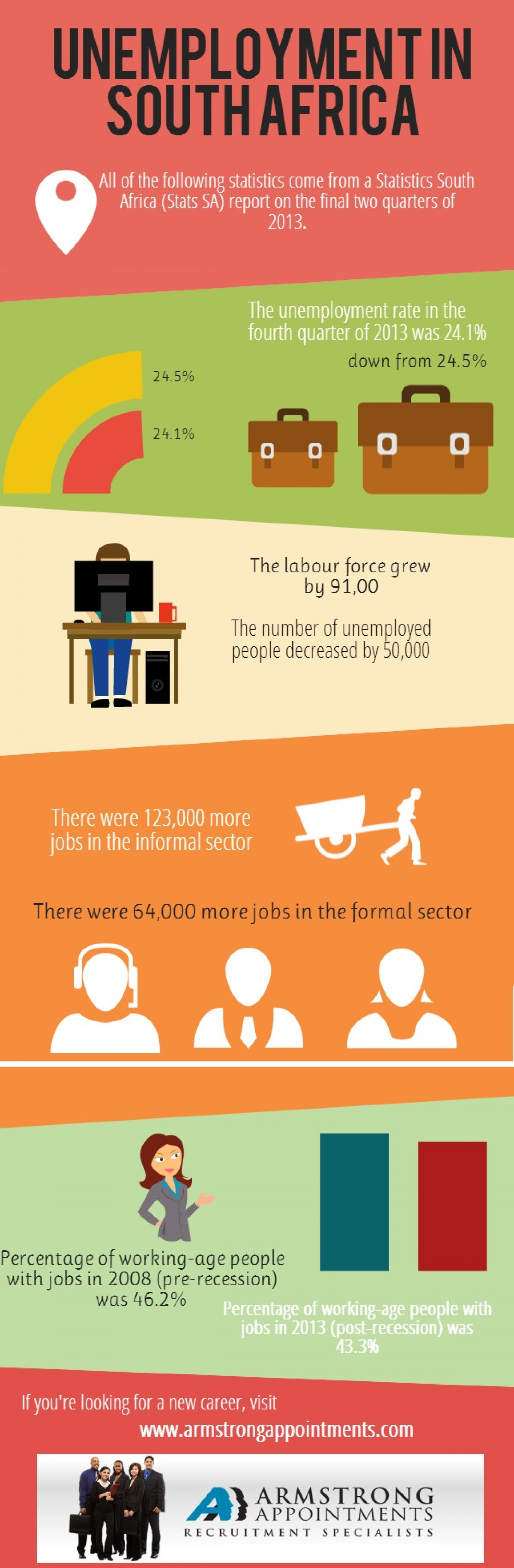 Unemployment in South Africa Infographic