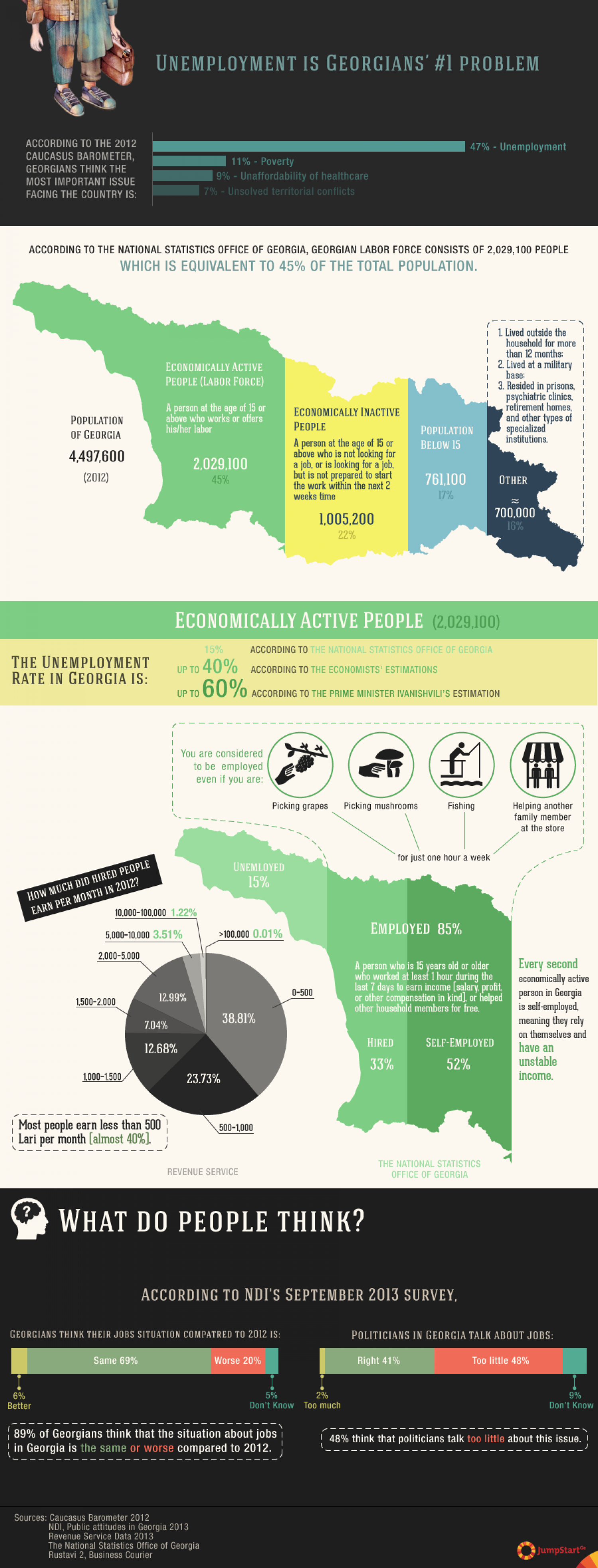 Unemployment is Georgians' #1 problem Infographic