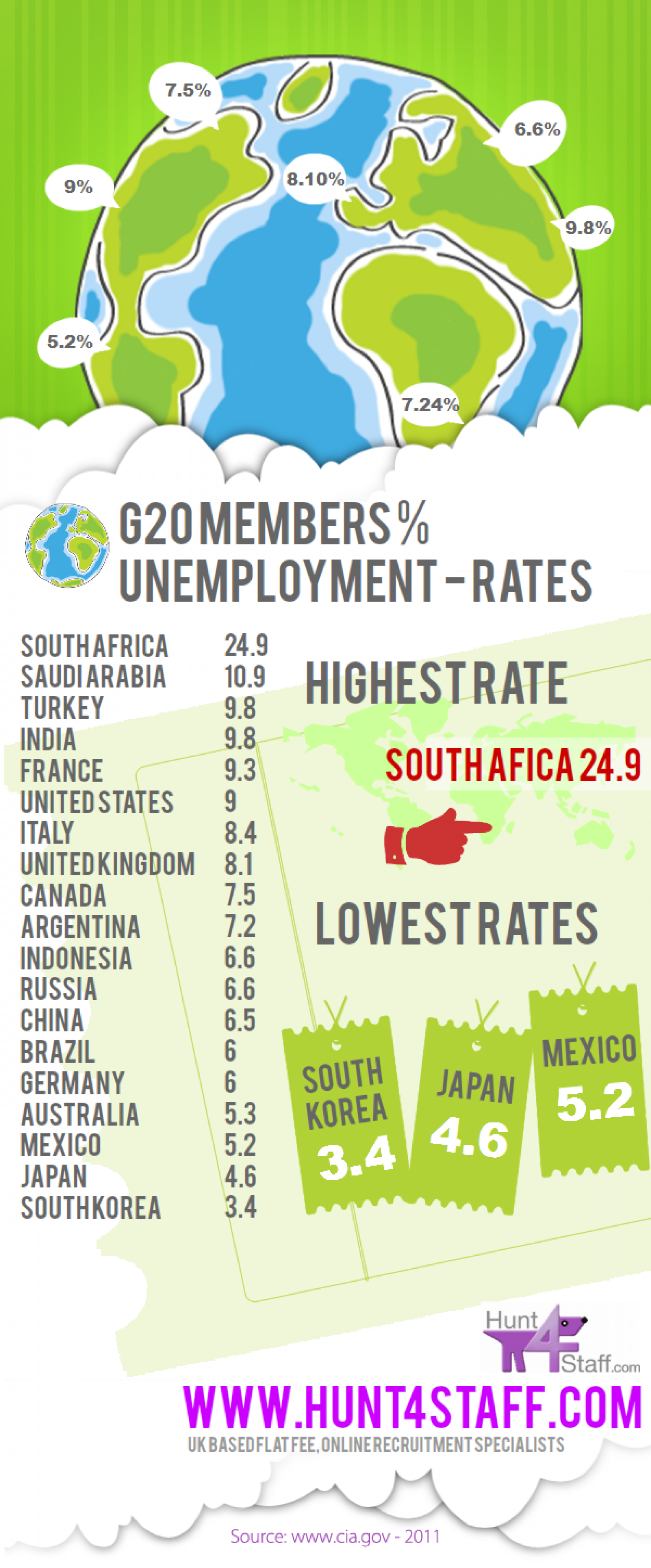 Unemployment Rates - G20 Countries Infographic