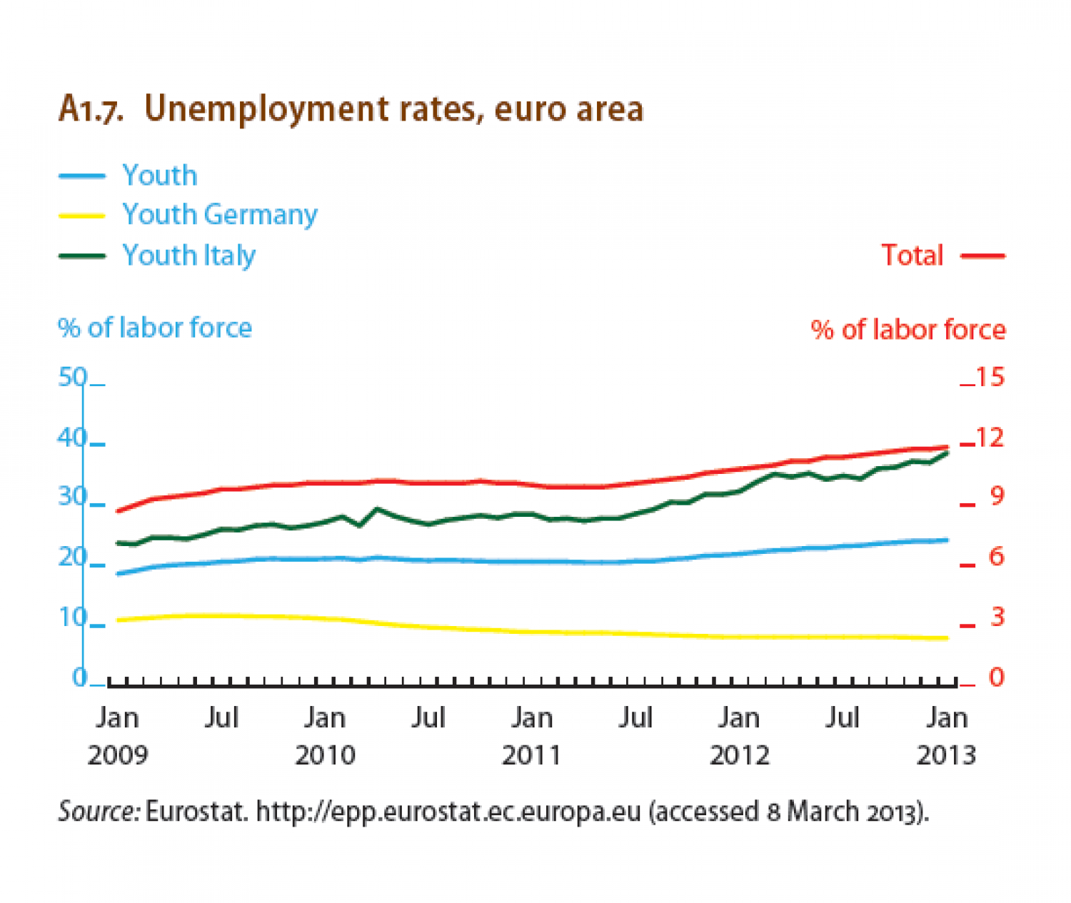 Unemployment rates, euro area Infographic