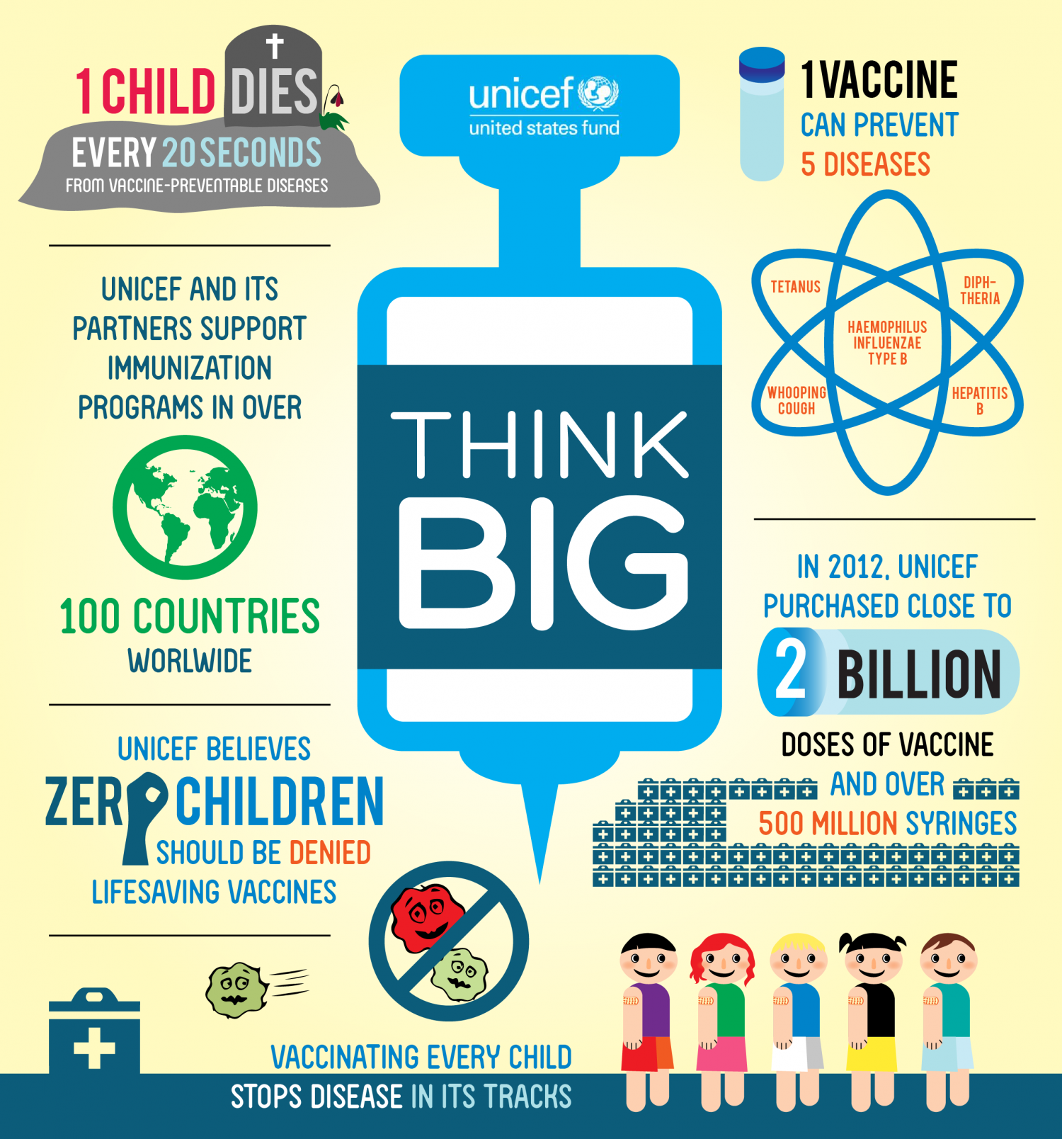 Unicef - one child one vaccine Infographic