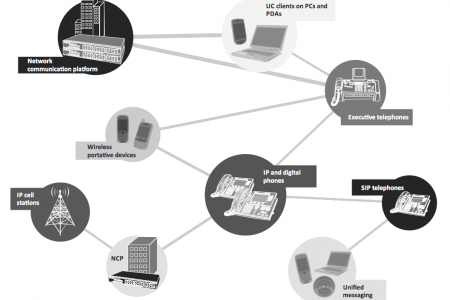 Unified Communications Product Diagram Infographic