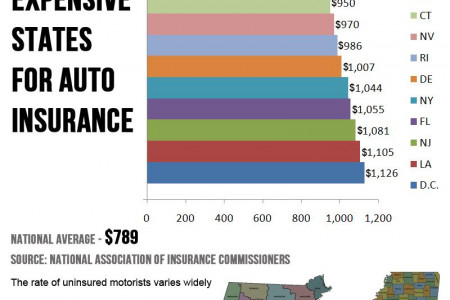 Uninsured motorists Infographic