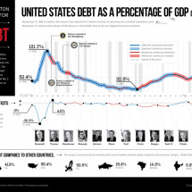United States Debt as a Percentage of GDP (1940-2012) Infographic