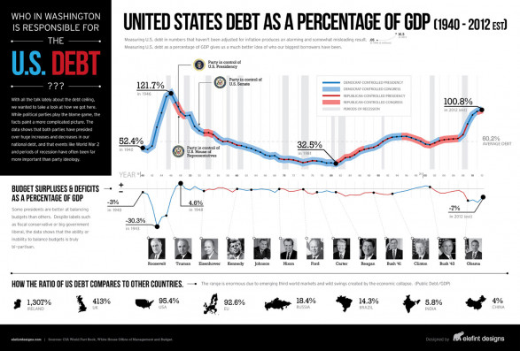 United States Debt as a Percentage of GDP (1940-2012)