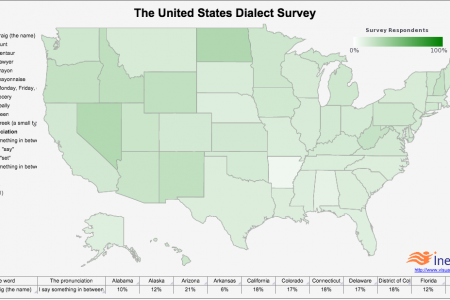 United States Dialect Survey Infographic