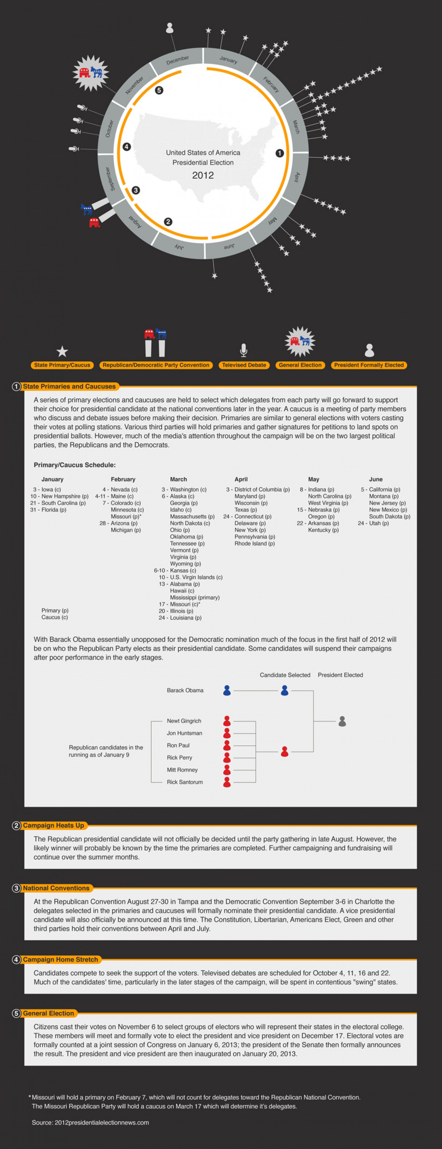 United States of America Presidential Election 2012 Infographic