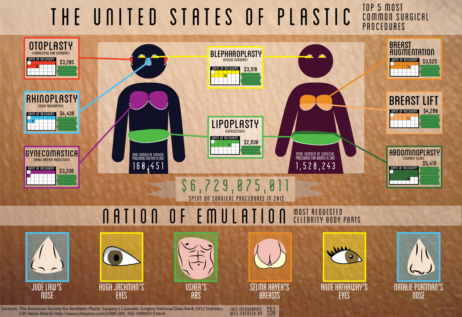 United States of Plastic Infographic