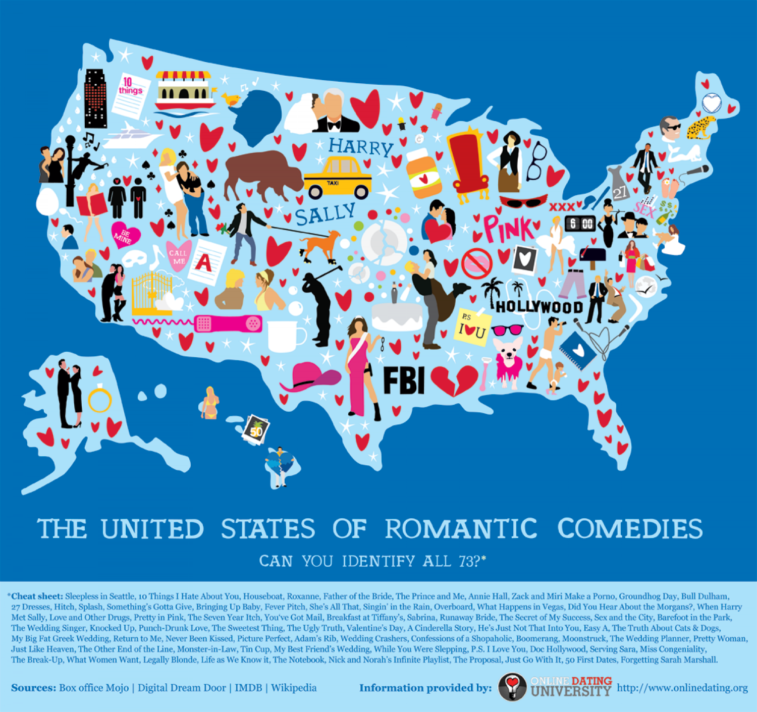 United States of Romantic Comedies Infographic