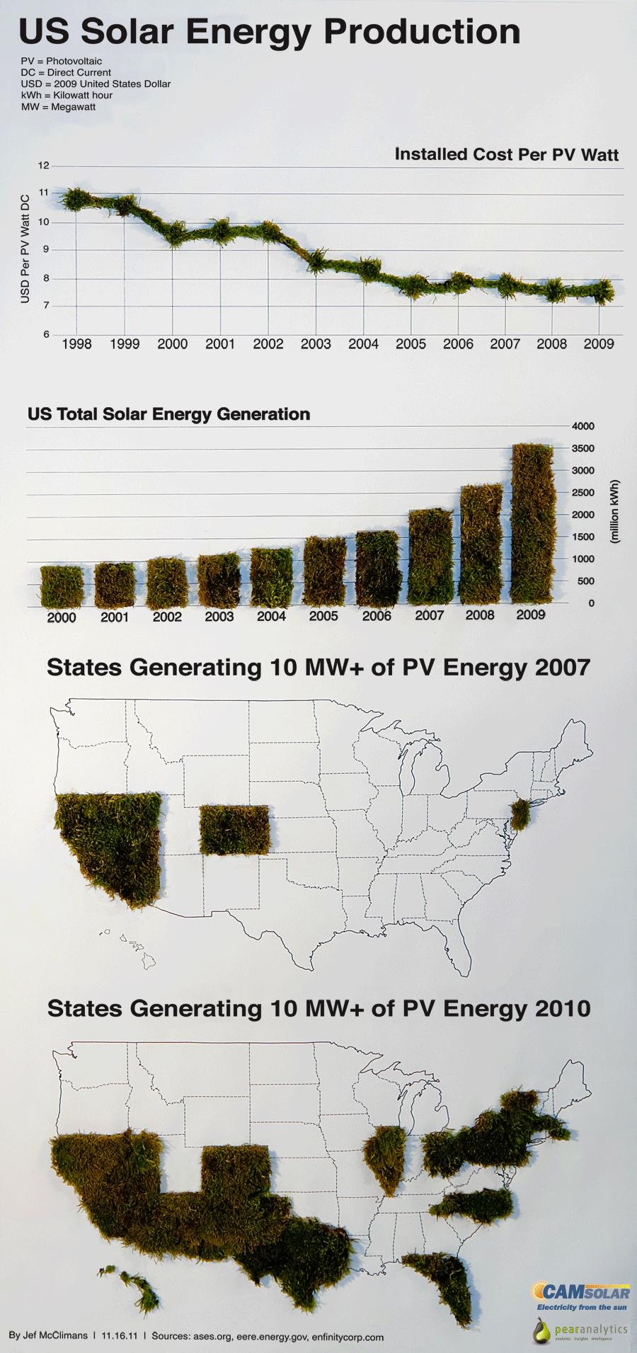 solar energy united states landowners and Southern current is a developer, epc contractor, o&m service provider, and owner of utility-scale solar energy facilities with development assets across the southeastern united states.