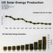 United States Solar Energy Production Data Visualization Infographic