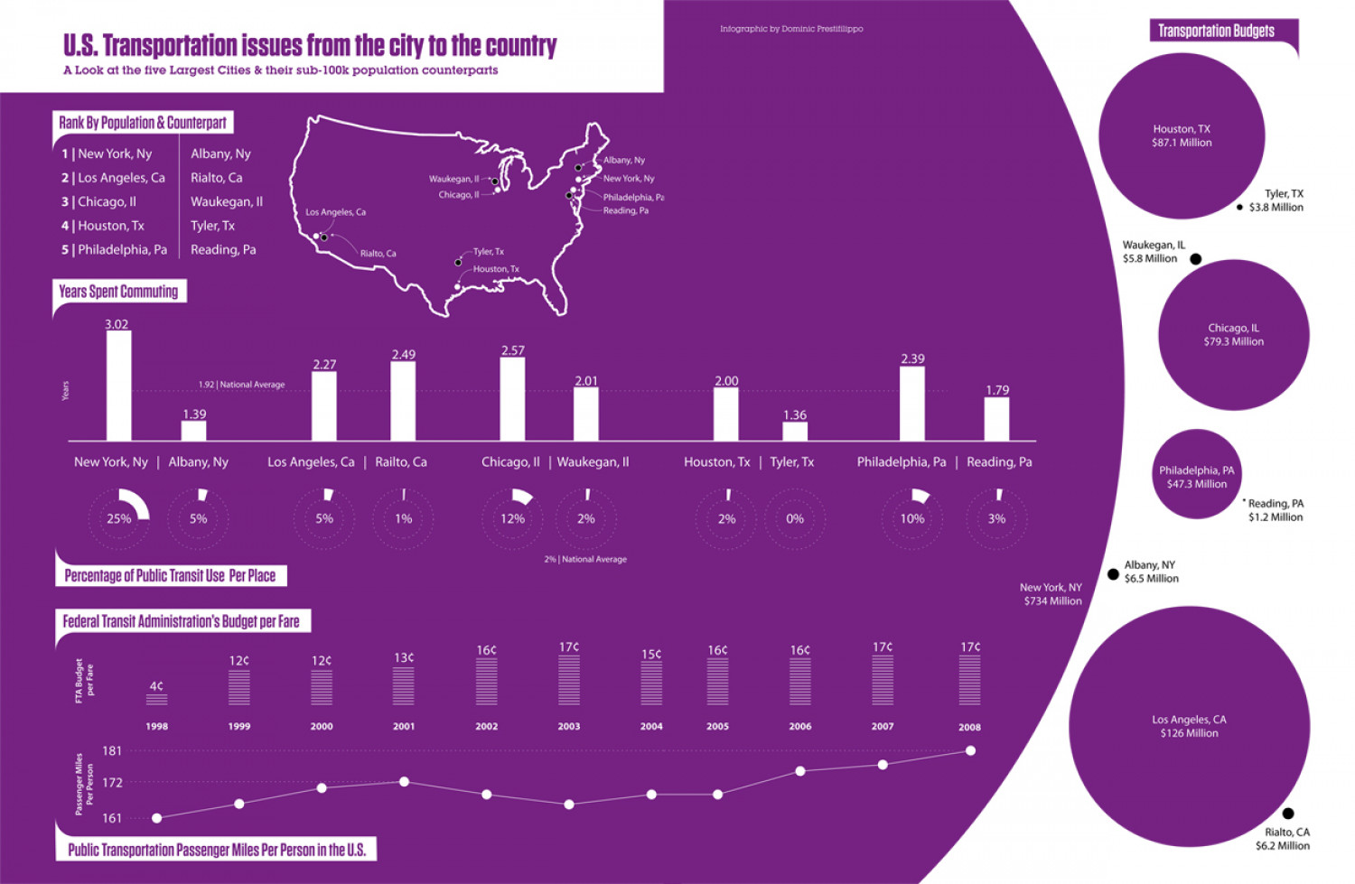 United States Transportation Issues From City to Country Infographic