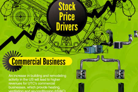 United Technologies Stock Price Drivers Infographic