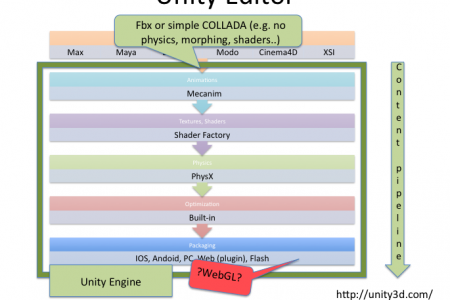 Unity to Turbulenz via Collada & WebGL Infographic