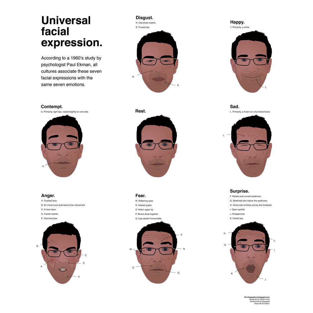 Something is. facial expressions of emotion know