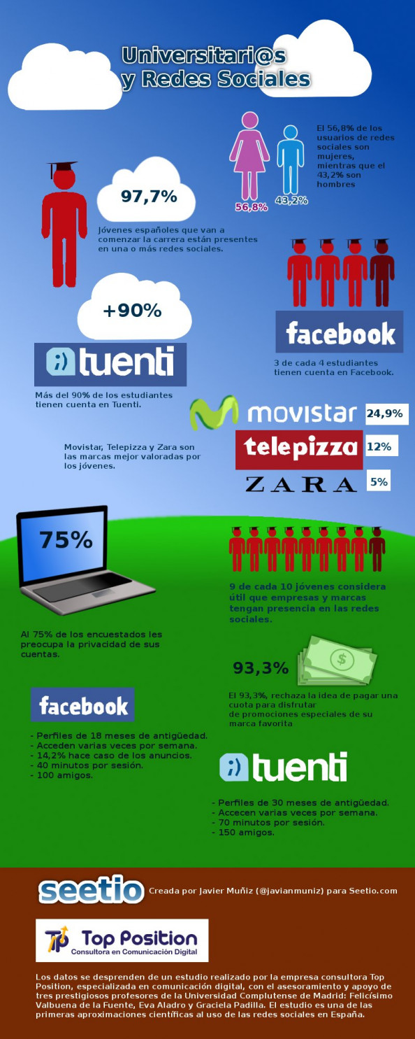 Universitarios y redes sociales Infographic