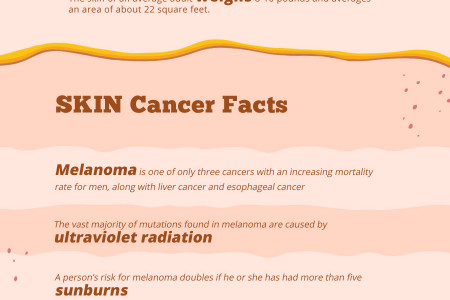 Unknown Facts about Body and Skin Cancer Infographic