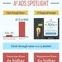 Unleashing the Ad Beast Infographic