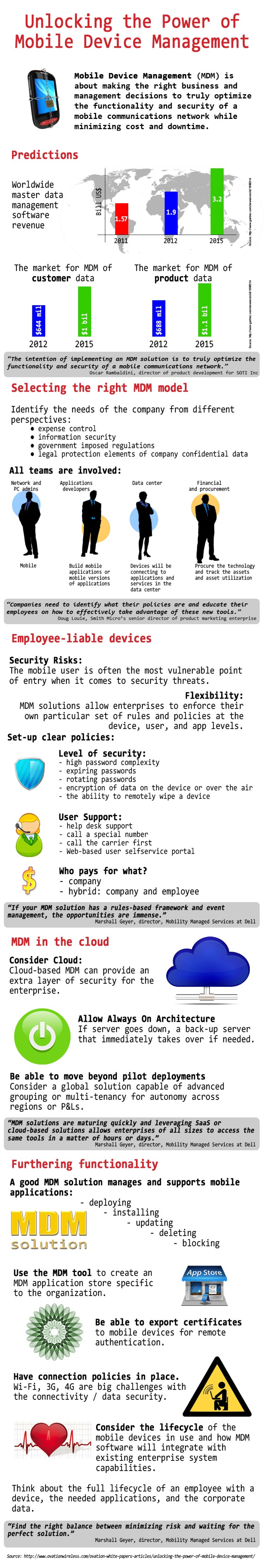 Unlocking the Power of MDM Infographic Infographic