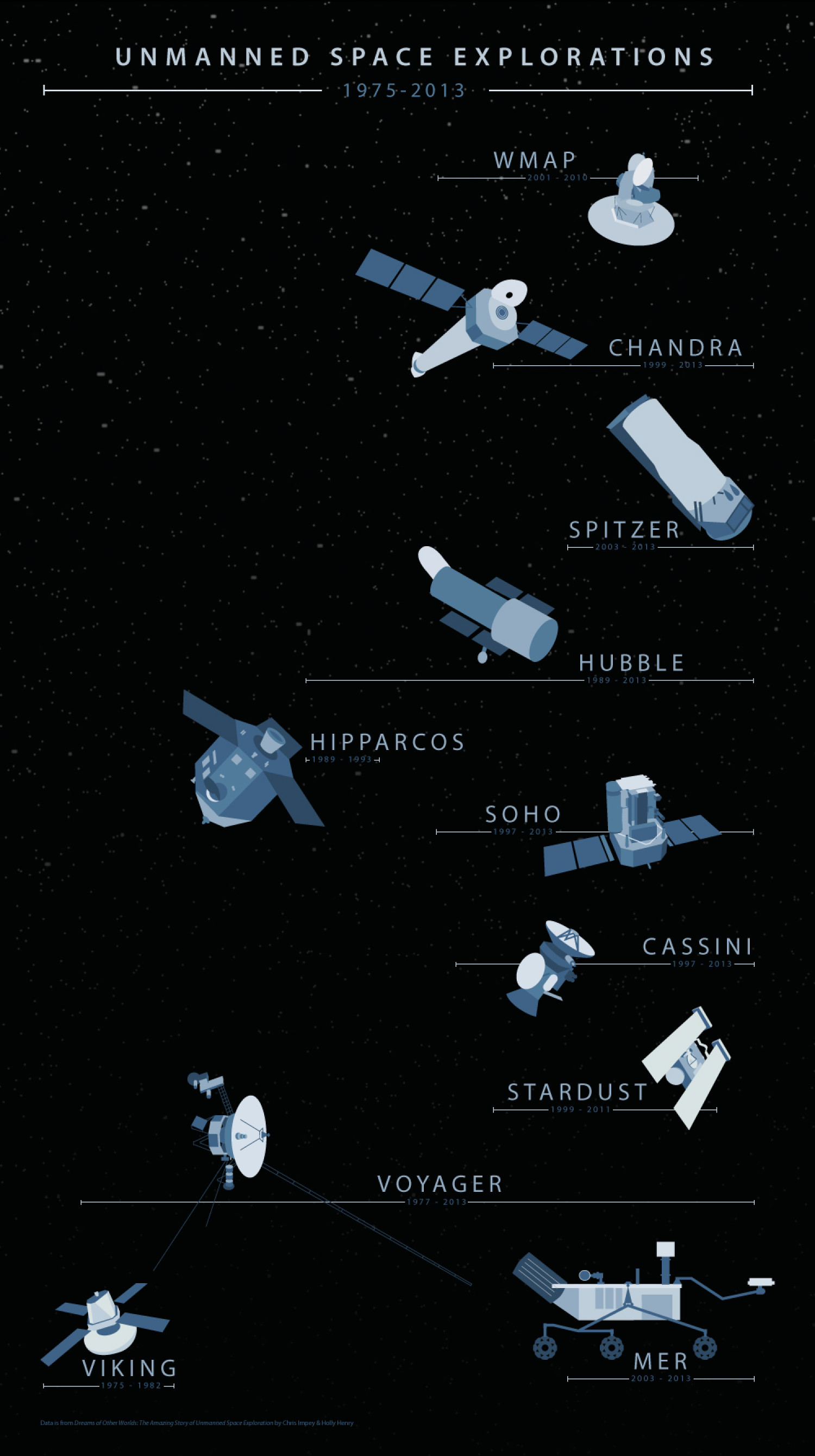 Unmanned Space Explorations, 1975-2013 Infographic