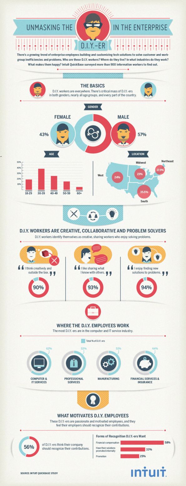 Unmasking D.I.Y. Employees in the Enterprise Infographic