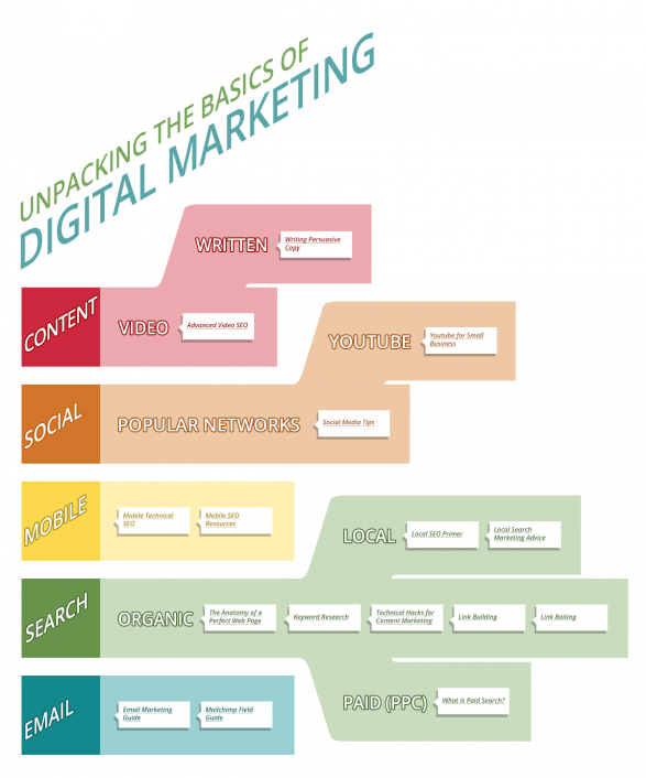 Unpacking the Basics of Digital Marketing