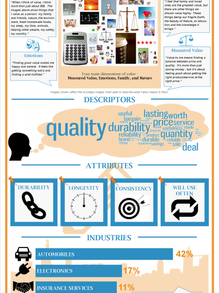Unpacking Value: Exploring What Value Means to Consumers Infographic
