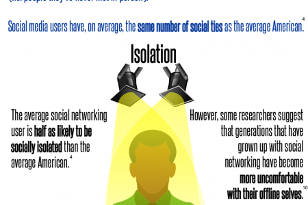 Unsocial Media? Infographic