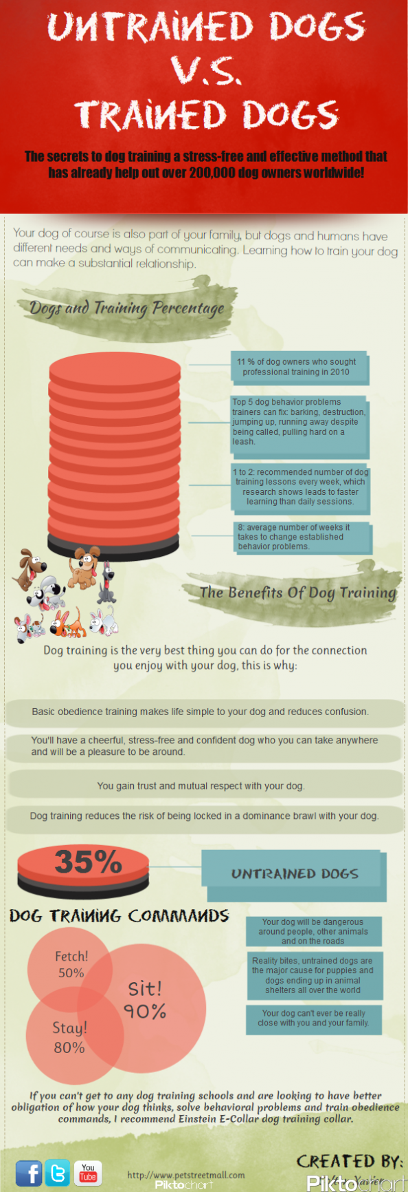 Untrained Dog Versus Trained Dog Infographic