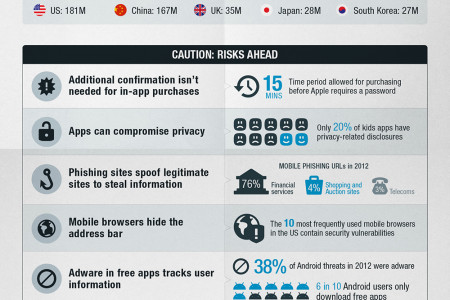 Unwrapping Mobile Security Infographic