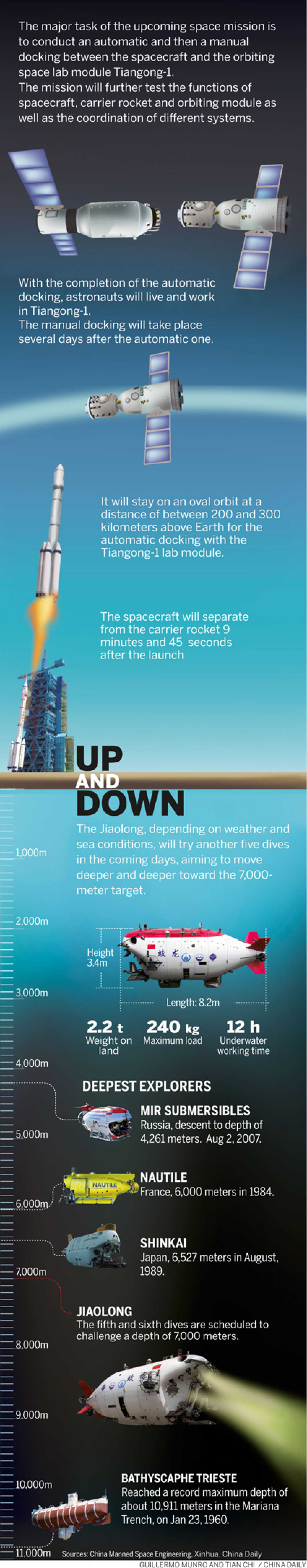UP AND DOWN Infographic