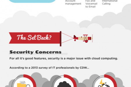 Up In The Air? The Future of Cloud Computing Infographic