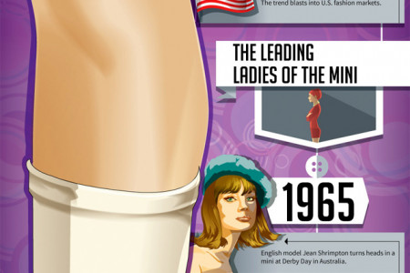 Up, Up, and Away: The Short History of the Miniskirt Infographic
