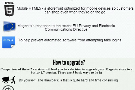 Upgrade Magento 1.6 to 1.7. It's easy as ABC Infographic