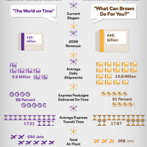UPS vs. FedEx: Surprising Stats Compared Infographic