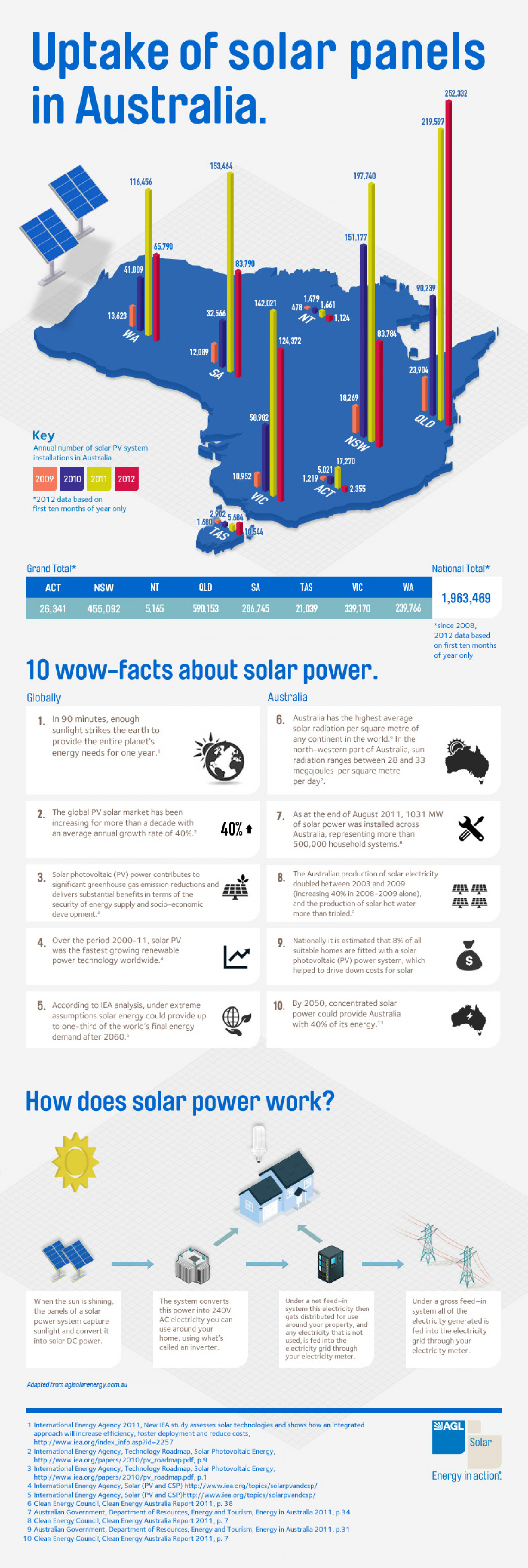 Uptake of solar power in Australia Infographic