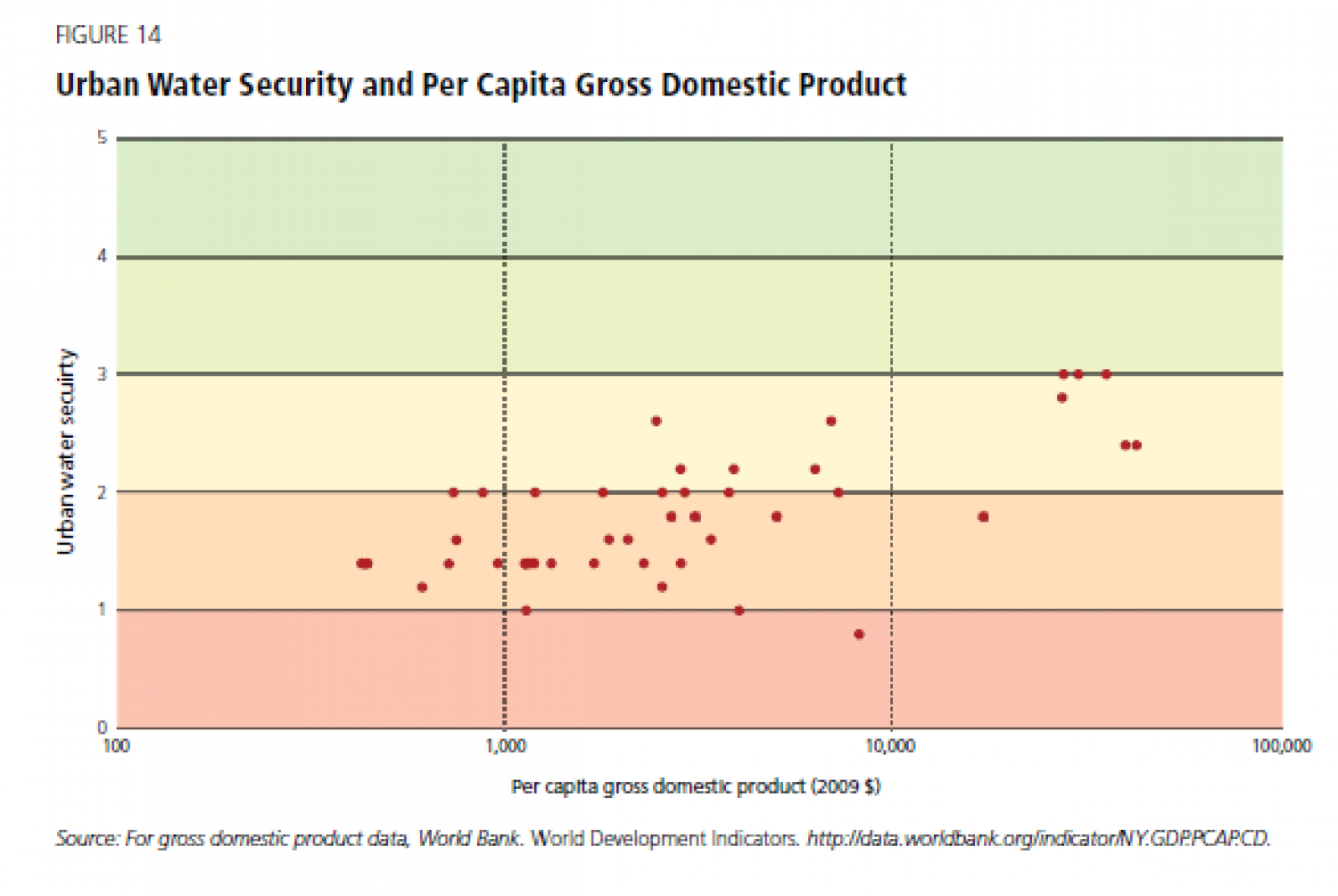 Urban Water Security and Per Capita Gross Domestic Product Infographic