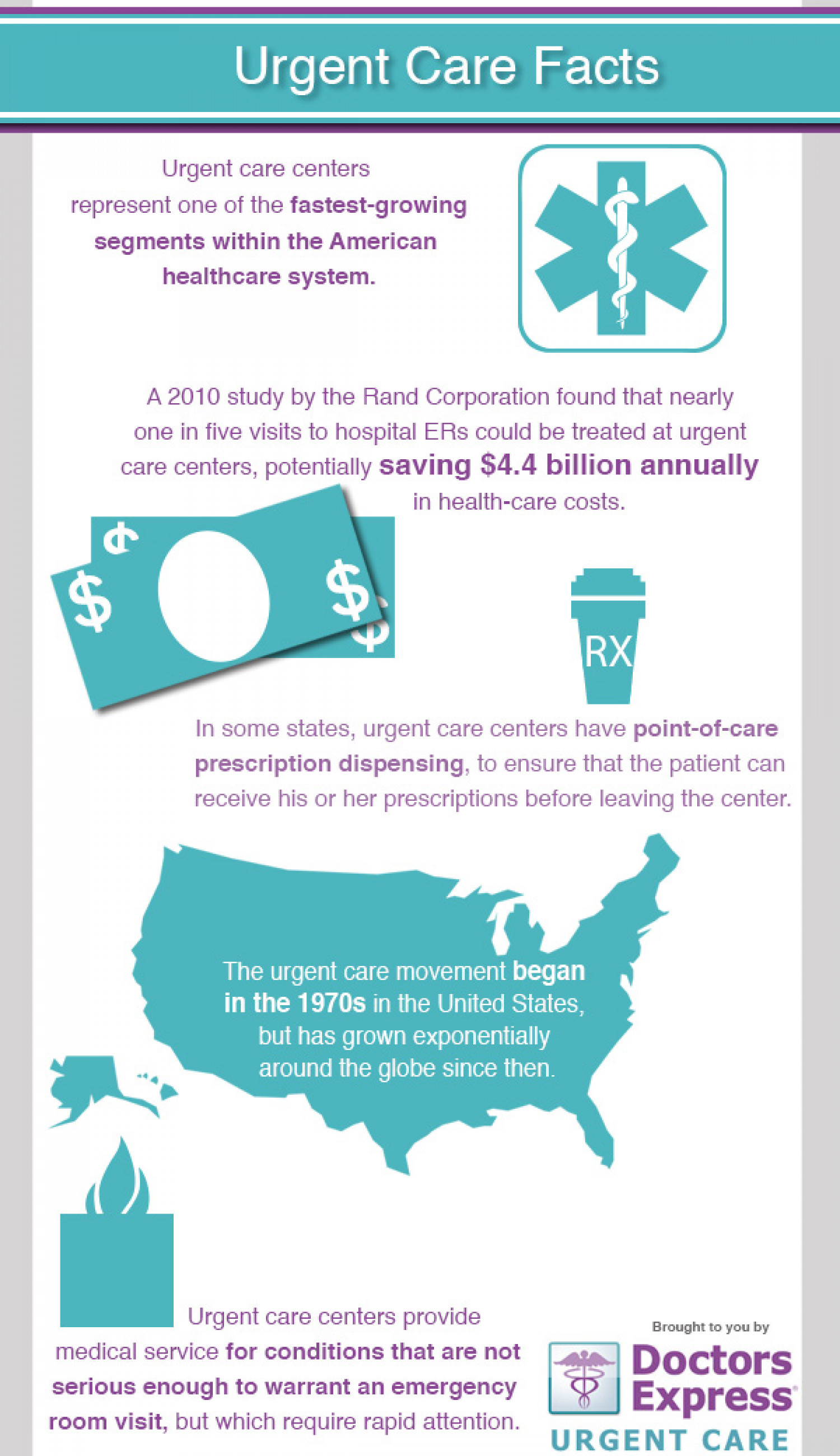 Urgent Care Facts Infographic