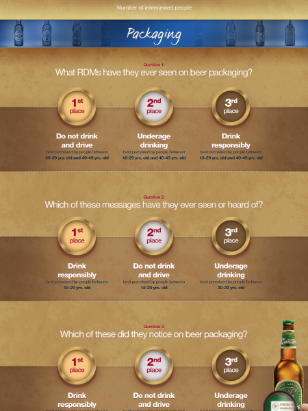 Ursus Breweries Responsible Drinking Messages Infographic