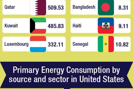 US  Energy Usage in Numbers Infographic