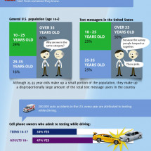 US & Worldwide Texting Trends  Infographic